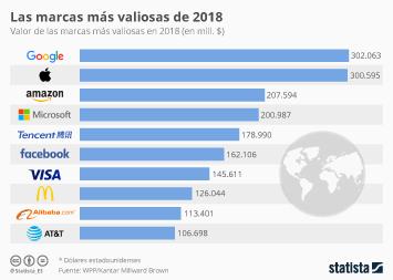 Infografía - Amazon, Tencent y Alibaba escalan posiciones entre las marcas más valiosas del mundo