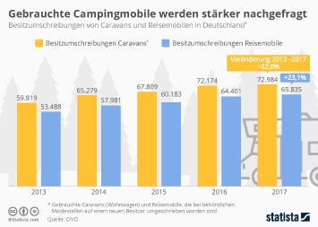 Infografik: Gebrauchte Campingmobile werden stärker nachgefragt   Statista