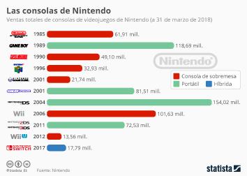 Infografía - Pokémon cambia el smartphone por la Nintendo Switch