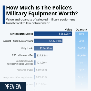 Infographic - How Much Is The Police's Military Equipment Worth