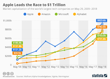 Infographic: Apple Leads the Race to $1 Trillion | Statista