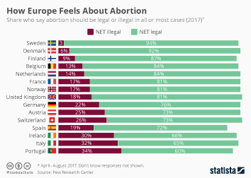 Infographic: How Europe Feels About Abortion  | Statista
