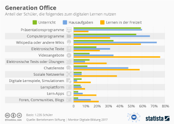 Infografik: Generation Office | Statista