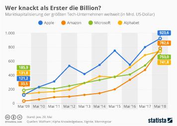 Infografik - Marktkapitalisierung der größten Tech-Unternehmen weltweit