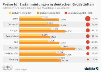 Infografik - Preise für Erstanmietungen in deutschen Großstädten