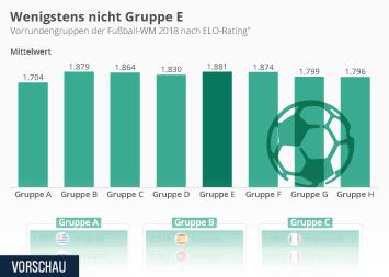 Infografik: Wenigstens nicht Gruppe E | Statista