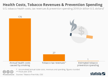 Health Costs, Tobacco Revenues & Prevention Spending