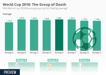 Infographic: The Group of Death | Statista