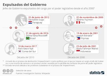 Infografía - Cuando el Parlamento ya no quiere a su presidente