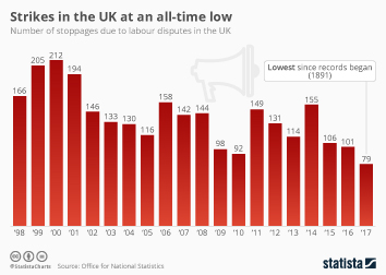 Infographic: Strikes in the UK at an all-time low | Statista