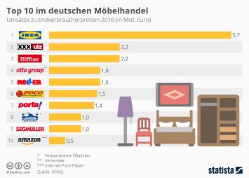 Infografik - Umsätze von Möbelhändlern in Deutschland