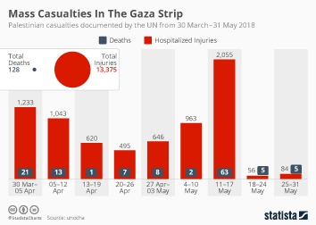 Infographic - Mass Casualties In The Gaza Strip