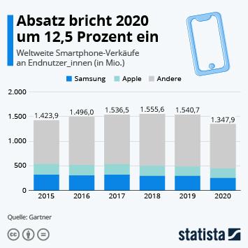Infografik: Absatz bricht um 2020 um 12,5 Prozent ein | Statista