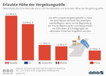 Infografik - Verluste durch US-Handelszoelle und Hoehe der Vergeltungszoelle