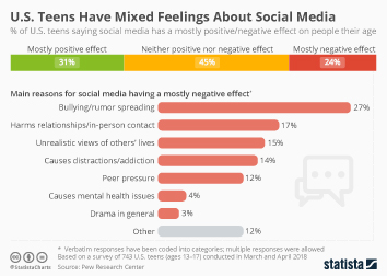 Infographic - U.S. Teens Have Mixed Feelings About Social Media