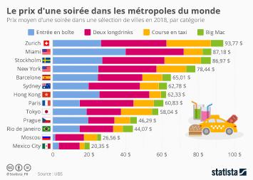 Infographie: Le prix d'une soirée dans les métropoles du monde | Statista