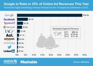 Infographic: Google to Rake in 33% of Online Ad Revenues This Year | Statista