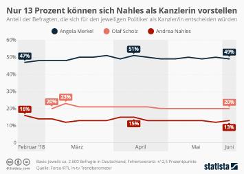 Die Kanzlerpräferenz der Deutschen