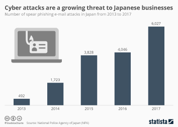 Infographic - Cyber attacks are a growing threat to Japanese businesses