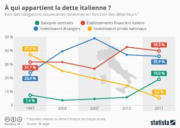 Infographie - À qui appartient la dette italienne?