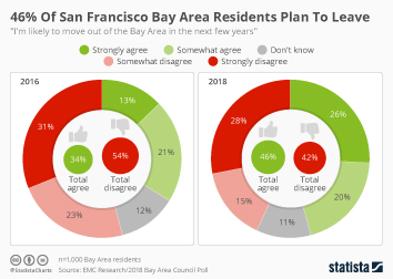 Infographic - 46% Of San Francisco Bay Area Residents Plan To Leave
