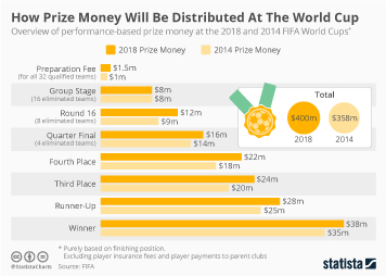 Infographic - How Prize Money Will Be Distributed At The World Cup