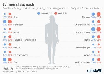 Infografik - Wo Männer und Frauen am meisten Schmerzen haben