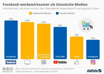 Infografik: Facebook werbewirksamer als klassische Medien | Statista