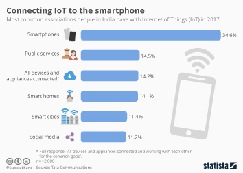 Infographic: Connecting IoT to the smartphone | Statista