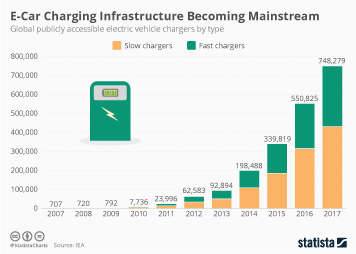 Infographic - Amount of electric vehicle chargers by type