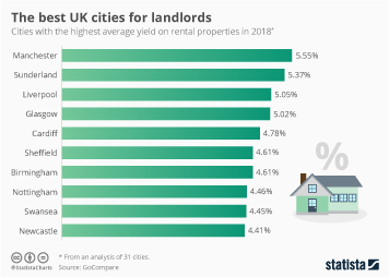 Infographic: The best UK cities for landlords | Statista