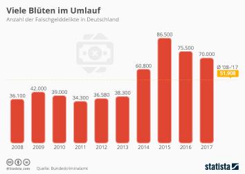 Infografik - Anzahl der Falschgelddelikte in Deutschland