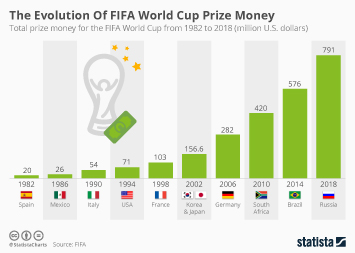 Infographic - The Evolution Of FIFA World Cup Prize Money