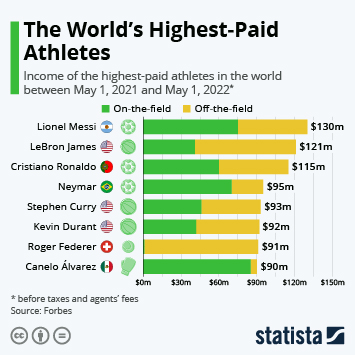 The World's Highest Paid Athletes