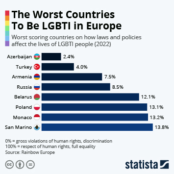 The worst countries to be gay in Europe