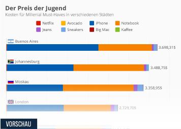 Infografik: Der Preis der Jugend | Statista