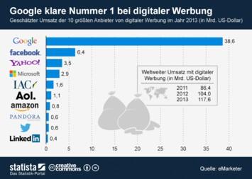 Infografik - Digitale Werbeeinnahmen 2013