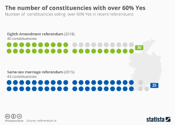 Infographic - The number of constituencies with over 60% Yes