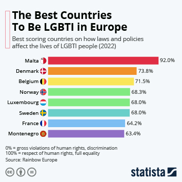 The best countries to be gay in Europe
