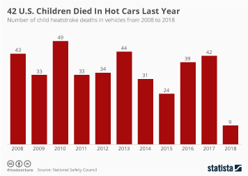 Children's health in the U.S. Infographic - 42 U.S. Children Died In Hot Cars Last Year