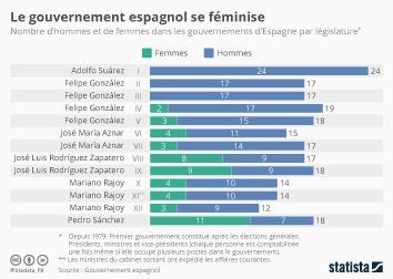 Infographie - Le gouvernement espagnol se féminise