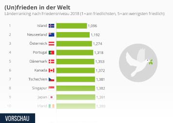 Infografik - die friedlichsten und unfriedlichsten Länder der Welt