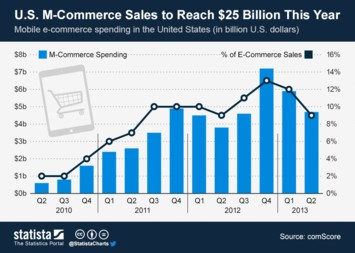 U.S. M-Commerce Sales to Reach $25 Billion This Year