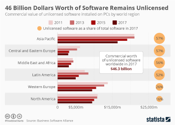 Infographic - unlicensed software per world region