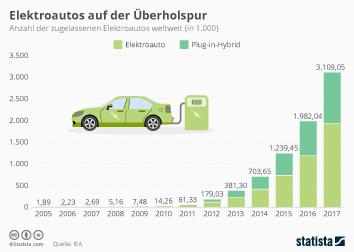 Infografik - Anzahl der zugelassenen Elektroautos weltweit
