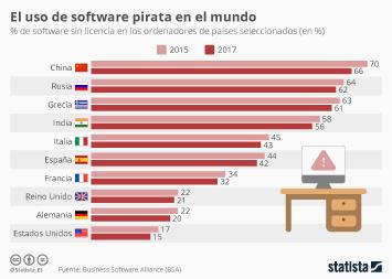 Infografía - Los países que usan más software pirata