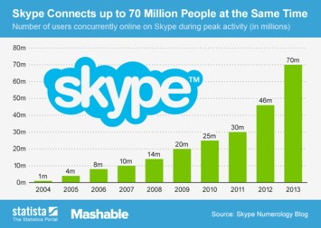 Infographic: Skype Connects up to 70 Million People at the Same Time  | Statista