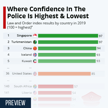 Infographic: Where Confidence In The Police Is Highest & Lowest | Statista