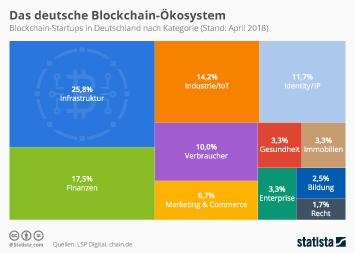 Infografik - Blockchain-Startups in Deutschland nach Kategorie
