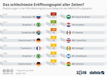 Infografik - Platzierungen in der FIFA-Weltrangliste zum Zeitpunkt des WM-Eröffnungsspiels